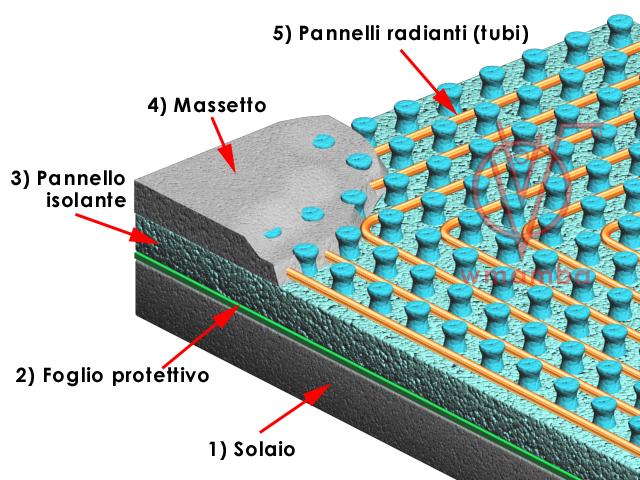 detaglio struttura pavimento radiante